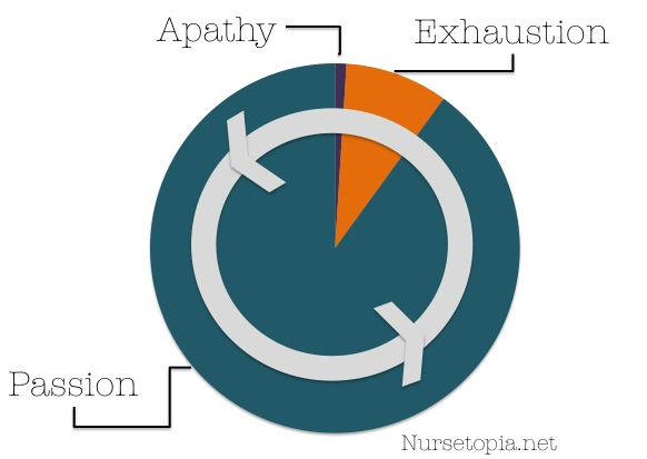Passion-Apathy Cycle by Nursetopia